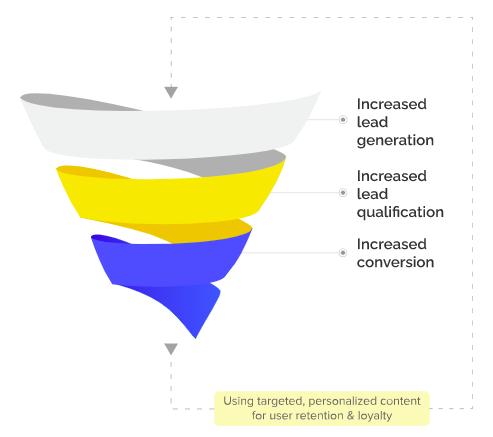 AI-powered lead generation, AI for marketing